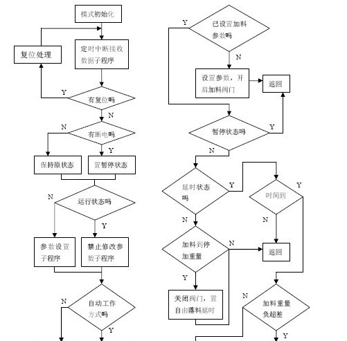 120接线员工作流程图