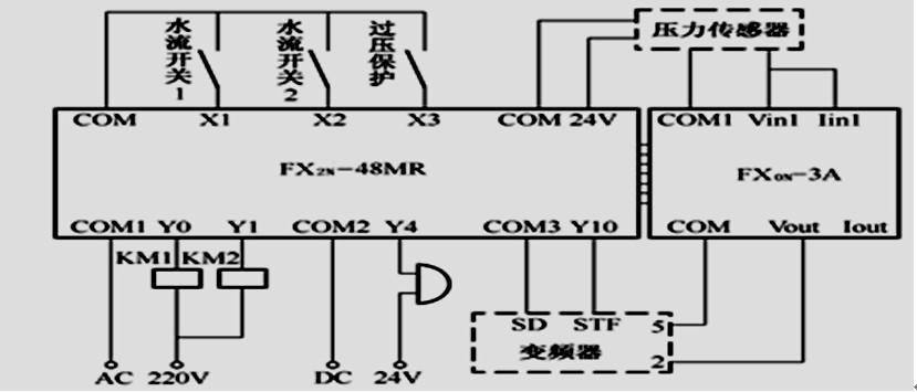 三菱fx2n系列plc,三菱变频器,三菱触摸屏设计一个带pid控制的恒压供水