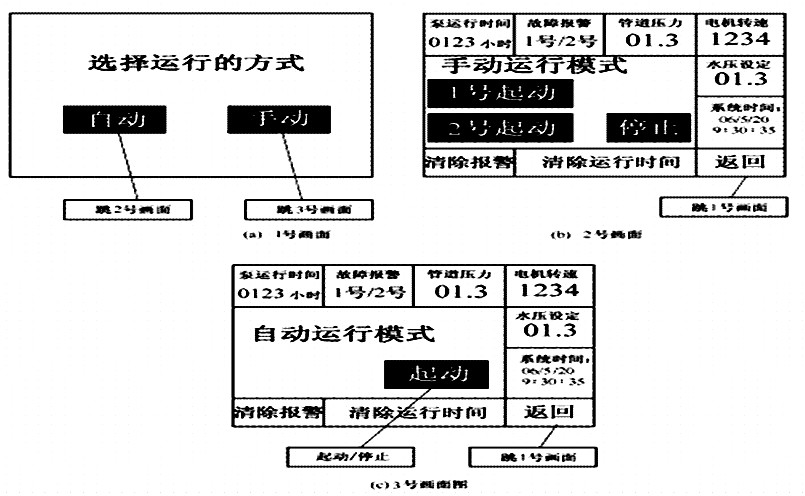 plc 的i/o分配:根据控制要求及i/o分配,其系统接线图如图所示。  plc输入,x1:1号泵水流开关;x2:2号泵水流开关;x3:过压保护。 plc输出,y1:km1;y2:km2;y4:报警器;10:变频器stf。 2.三菱触摸屏画面设:根据控制要求及i/o分配,制作触摸屏画面。 触摸屏输入:m500:自动起动。m100:手动1号泵。m101:手动2号泵。m102:停止。m103:运行时间复位。m104:清除报警。d300:水压设定。 触摸屏输出:y0:1号泵运行指示。y1:2号泵运行指示。t20