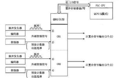 qd62d(差分输入漏型输出型高速读数器模块)