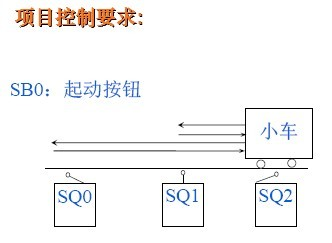 三菱fx2n系列plc顺序控制设计法的应用--小车往复运动