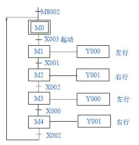 输出继电器  作用  x000行 限位开关sqo  y000  接触器k人11小车左