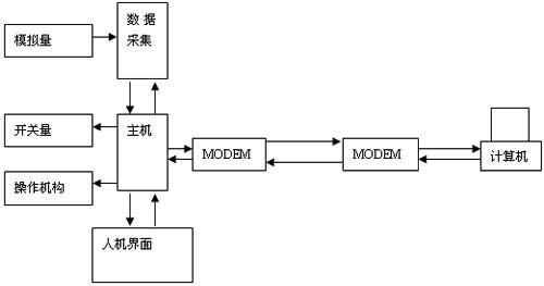 三菱fx2n系列plc与hmi在商用制冷系统中的应用分析