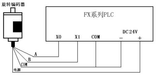 三菱fx2n系列plc与欧姆龙e6b2-cwz6c旋转编码器的