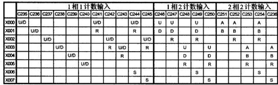 [表的阅读法] 输入X000,C235单相单输入计数,不其有中断复位与中断启动输入功能。如果使用C235,则不可便用C241、C244、C246、C247、C249、 C251、C0252、C254和中断I00或者M8170(脉冲捕捉)。 不同型号的旋转编码器,其输出脉冲的相数也不同,有的旋转编码器输出A、B、Z三相脉冲,有的只有A、B相两相,最简单的只有A相。