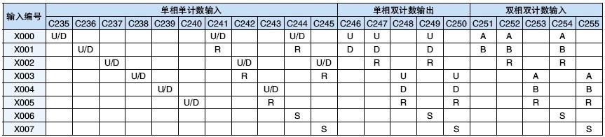 三菱fx系列plc高速计数模块