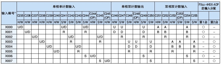fx3u高速计数器接线图