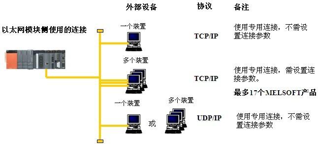 Ethernet接口模块特点: ◆.使用MELSEC协议进行数据通讯 可以从上位系统读出和写入PLC数据或程序文件,进行PLC CPU的状态控制(如远程RUN/STOP)。一通信最多可读出或写入960点(960个字)软元件。