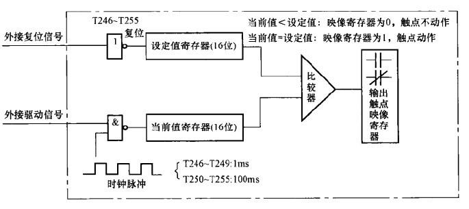 积算定时器的内部结构-三菱PLC定时器分类介绍及举例分析