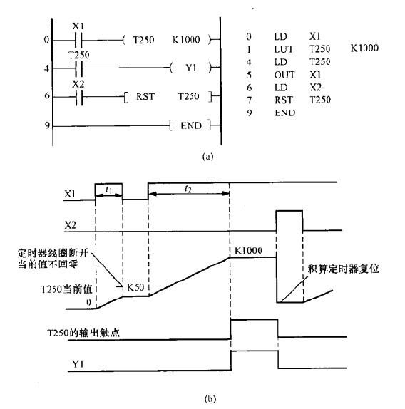 三菱plc定时器分类介绍及举例分析