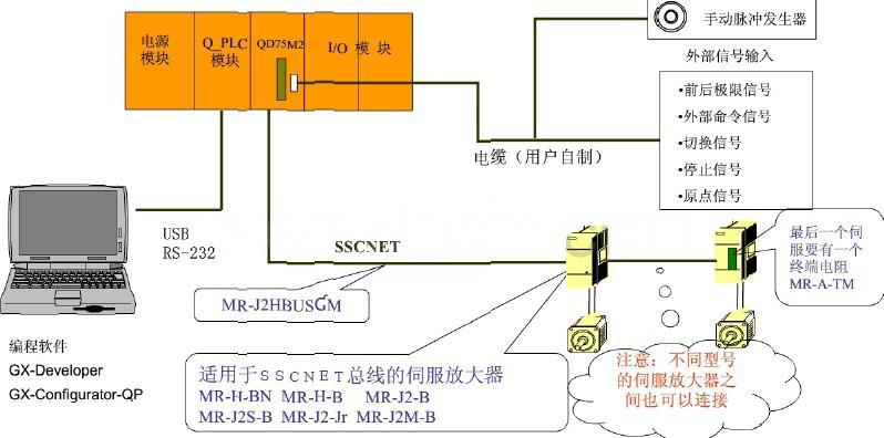 三菱plc定位模块qd75m2的硬件连线图