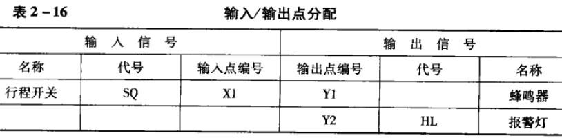 启动和停止控制程序的梯形图如图2-101所示.