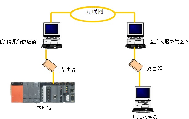 三菱plc以太网模块(三菱plc ethernet模块)