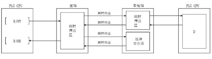 三菱q系列cc-link的特点概述