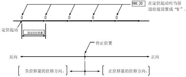 三菱plc模块qd75定位模块1轴固定进给控制概述