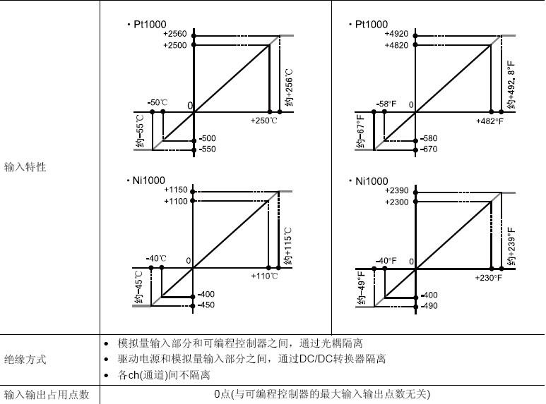 三菱plc模块fx3u-4ad-pnk-adp铂/镍电阻型温度传感器特价销售 现货