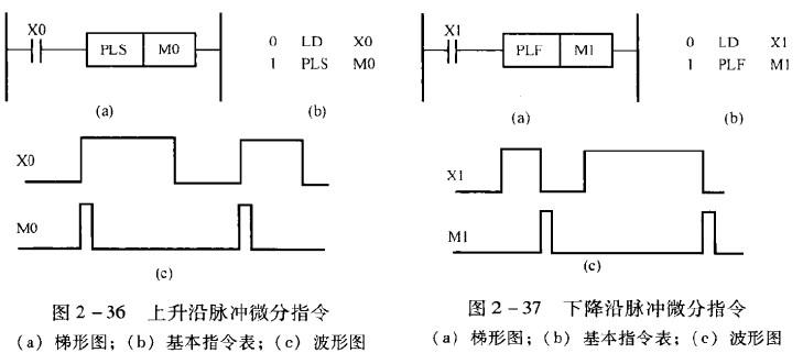 三菱plc指令 fx2n pls/plf/nop指令简单介绍