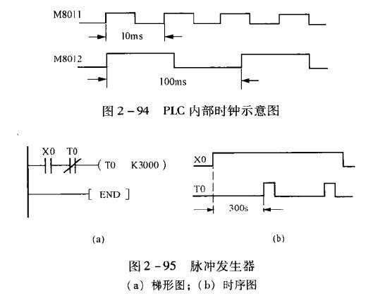 FX2N系列的特殊辅助继电器M8011~M8014能分别产生1Oms、 l00ms、1s和1min的时钟脉冲,如图2-94所示。在实际应用中还可以设计脉冲发生器,例如,设计一个周期为300s,脉冲持续时间为一个扫描周期的脉冲发生器,其梯形图和时序图如图2-95所示,其中X0外接的是带自锁的按钮。