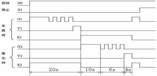 三菱plc交通信号灯设计图解分析