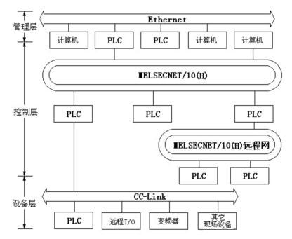 三菱PLC的网络结构原理及图解分析