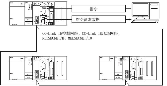 三菱melsec通信协议的概要(三菱plc通信协议)