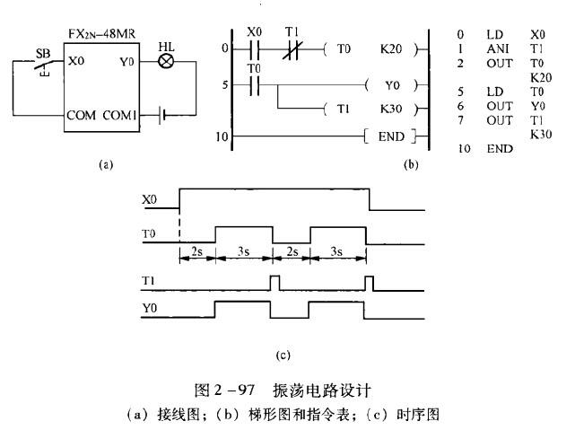 三菱PLC设计一个振荡电路,要求其输出波形如图2-96所示。XO外接的SB是带自锁的按钮,如果Y0外接指示灯HL, HL就会产生亮3s灭2s的闪烁效果,所以该电路也称为闪烁电路。为了实现这一功能,设置T0为2s定时器,T1为3s定时器。设计的接线图、梯形图和指令表与时序图如图2-97所示。