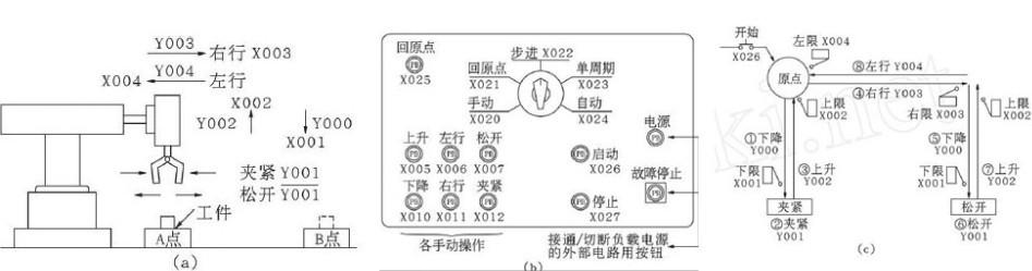 2.1控制要求 PLC控制机械手传送工件运行模式如图4(a)所示,其操作按钮如图4(b)所示,本机械手的控制操作方式有下面五种: a、手动:用单个按钮接通或切断各负载的模式; b、回原点:按下回原点按钮时使机械手自动复归原点的模式; c、单步运行:每次按启动按钮,前进一个工序; d、单周期运行:在原点位置上按启动按钮时,进行一次循环的自动运行并在原点停止。途中按停止按钮,其工作停止,若再按起动按钮,在此继续动作至原点自动停止二 e、自动运行:在原点位置按起动按钮,开始连续运行。若按停止按钮,则运转至原点