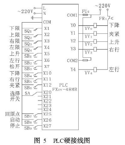 三菱fx系列plc中ist指令(方便指令)-应用详解
