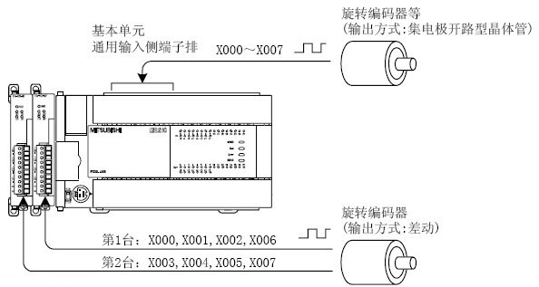 高速输入特殊适配器FX3U-4HSX-ADP 使用高速输入特殊适配器时的注意要点 请在高速输入特殊适配器、或是基本单元的相同输入编号中,选择一个加以使用。  在分配给高速输入特殊适配器的输入编号上接线时,请勿在基本单元的相同编号的输入端子上进行接线。  不在分配给高速输入特殊适配器的输入编号上接线时,可以将基本单元的相同编号的输入端子作为通用输入使用。(但是,高速计数器中分配的输入编号除外) 以上是