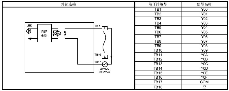 QY10是三菱Q系列PLC的输出模块,240VAC/24VDC,16点,无保险丝 ,触点输出模块。公司主营三菱PLC,三菱Q系列I/O模块价格好,QY10大量库存批发销售! 三菱Q系列输出模块QY10规格详细说明:  输出类型 触点输出模块   输出点数 16点