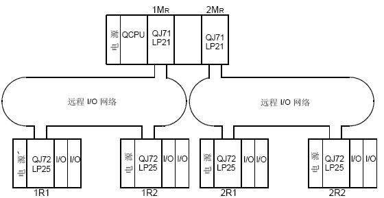 三菱q系列melsecnet/h系统的多节点i/o网络配置