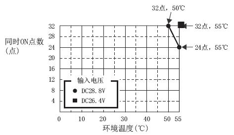 输入电路降额曲线图