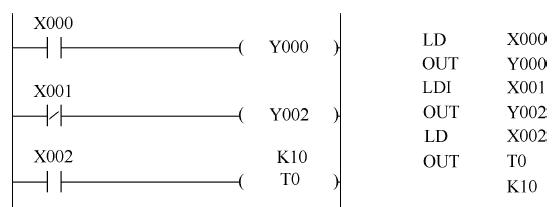 2) ld和ldi指令还可以与anb,orb指令配合,用于分支电路的起点处.