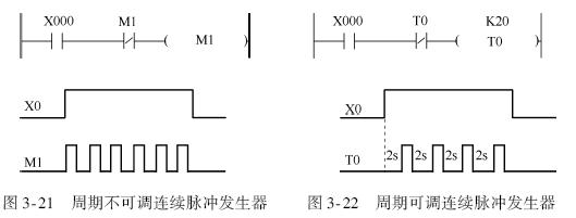 三菱plc脉冲产生程序的应用