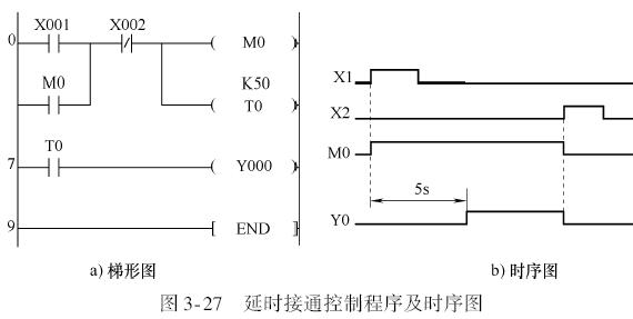 三菱plc用定时器与计数器实现的时间控制程序实例