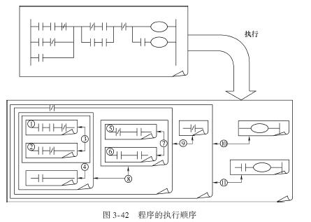 三菱plc梯形图编程的常见问题与处理方法
