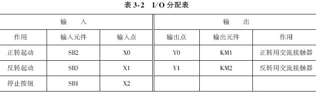 三相异步电动机的正反转控制-三菱plc编程实例分析