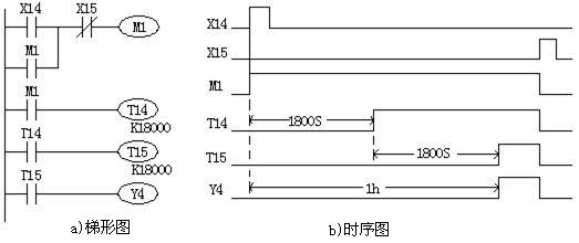 三菱PLC定时器应用程序编程实例(三菱PLC编程实例) 1.产生脉冲的程序 (1)周期可调的脉冲信号发生器 如图1所示采用定时器T0产生一个周期可调节的连续脉冲。当X0常开触点闭合后,第一次扫描到T0常闭触点时,它是闭合的,于是T0线圈得电,经过1s的延时,T0常闭触点断开。T0常闭触点断开后的下一个扫描周期中,当扫描到T0常闭触点时,因它已断开,使T0线圈失电,T0常闭触点又随之恢复闭合。这样,在下一个扫描周期扫描到T0常闭触点时,又使T0线圈得电,重复以上动作,T0的常开触点连续闭合、断开,就产生了脉