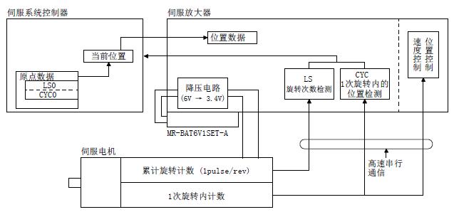 三菱伺服驱动器mr-je-b系列电池类型及构成图