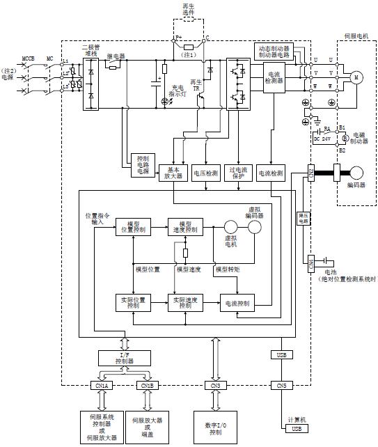 三菱伺服驱动器mr-je-b