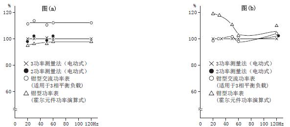 三菱变频器fr-a800系列功率的测定方法
