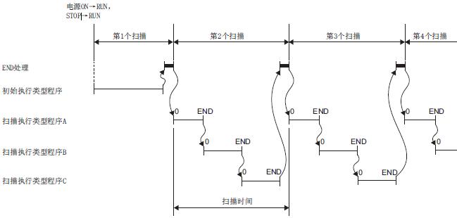 三菱iq-r系列cpu模块程序的执行类型