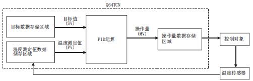 什么是PID控制系统? (三菱PLC温控调模块常用)