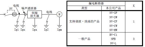 三菱伺服驱动器mr-je-b漏电断路器的选定