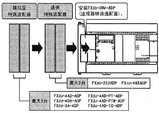 fx3ga系列三菱plc系统构成及各模块数