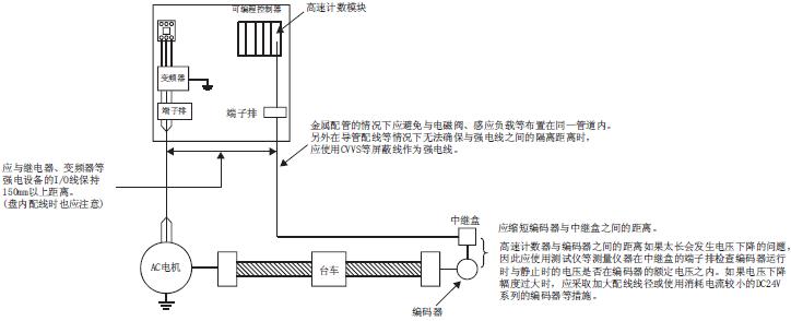 三菱高速计数器ld62-cm外部连接的注意事项
