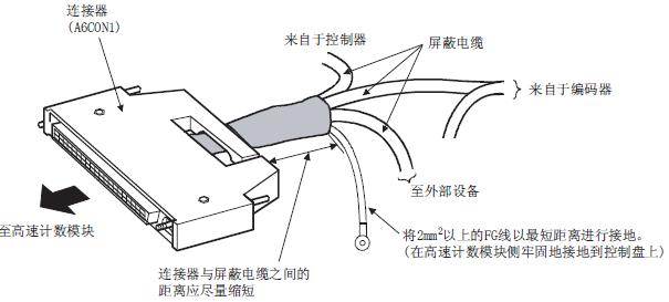 三菱高速计数器模块LD62-CM的外部连接的注意事项(LD62-CM外部连接、LD62D-CM外部配线、LD62连接) 使高速计数模块的功能充分发挥,建立高可靠性的系统的条件之一就是进行不易受噪声影响的外部配线。对编码器及控制设备进行配线时的注意事项如下所示。 1、配线 . 根据所输入信号的电压,准备了相应的连接端子。如果连接了不合适的电压规格的端子,有可能导致误动作及设备故障,应加以注意。 .