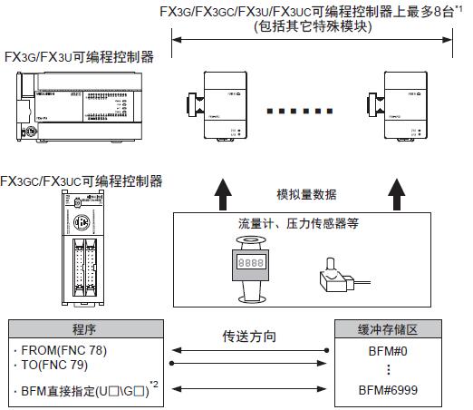 *1. 连接在FX3UC-32MT-LT(-2)上时,最多可以连接7台。 *2. 仅支持FX3U、FX3UC可编程控制器。 2、FX3U-4AD接线注意事项 1)、DC电源的配线请与本手册记载的专用端子连接。 如果将AC电源连接到直流的输出输入端子及DC电源端子,可编程控制器将被烧毁。 2)、请不要在外部对空端子进行配线。有可能会损坏产品。 3)、基本单元的接地端子请实施D种接地(接地电阻:100以下)。 但是请勿与强电流共同接地。 4)、在进行螺栓孔加工及配线作业时,请不要将切屑及电线头落入可编程控制