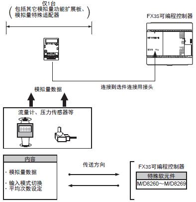 三菱plc模块fx3g-2ad-bd的功能及系统配置