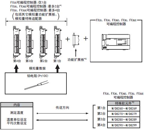 三菱plc模块fx3u-4ad-pt-adp的功能及系统配置